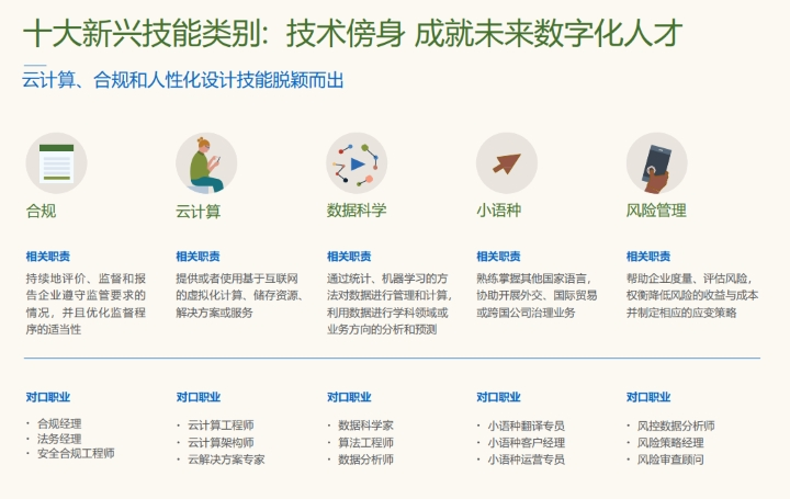 领英:十大新兴技能受中国职场人士热捧