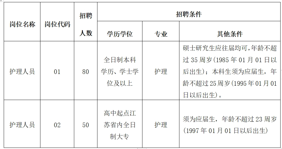 徐州市第一人民
